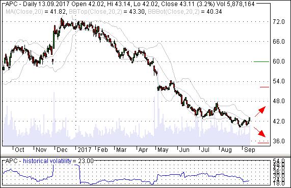 Handelsstrategie, Chart, der Aktie APC - Anadarko Petroleum, strangle mit call Optionen und put Optionen Basispreis