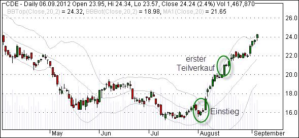 Aktienkurs der Aktie CDE - Verkauf der ersten Teilposition nach 10 Tagen