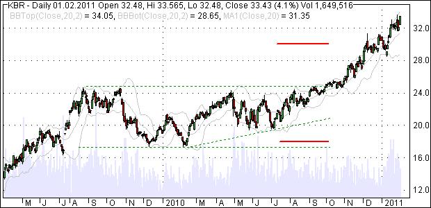Aktienkurs, steigende Dreiecksformation und Tradingrange