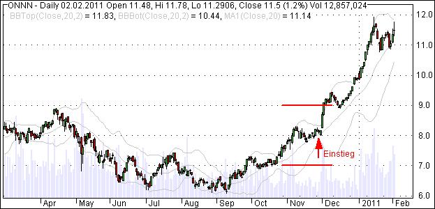 Aktie ON Semiconductor bricht nach oben aus und erreicht am dritten Tag den Basispreis
